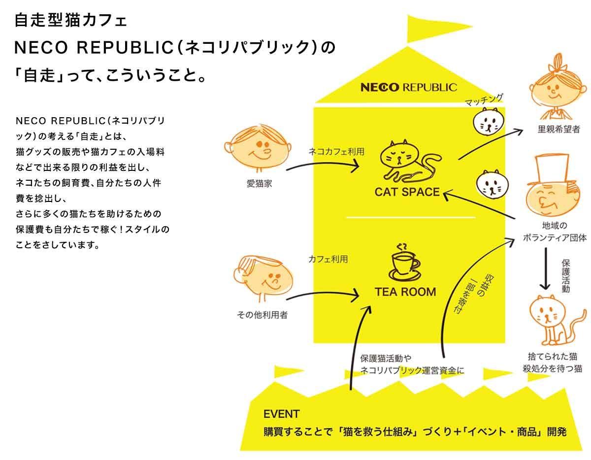 ネコリパが「自走」できるシステム